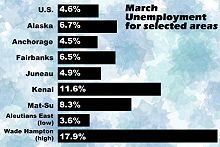 March Unemployment for Selected Areas